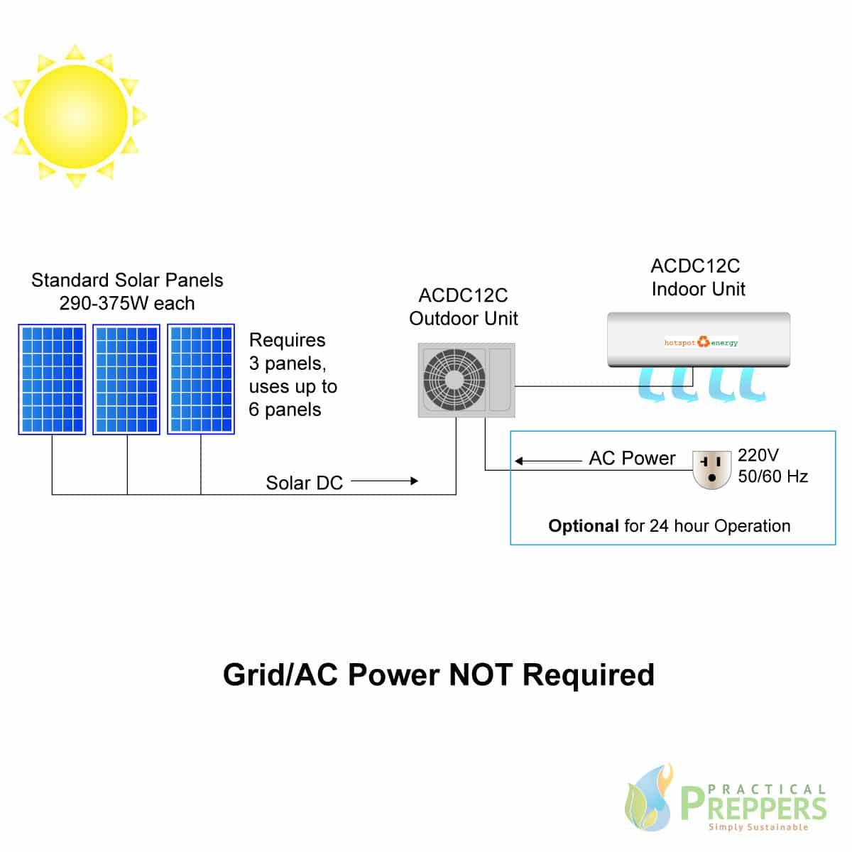 Solar AC Heating