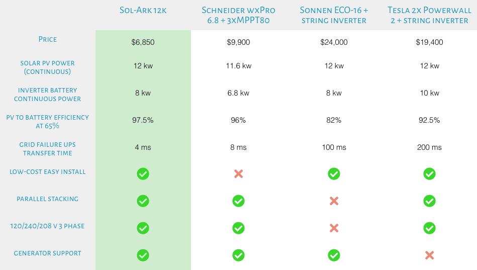 compare solar inverters